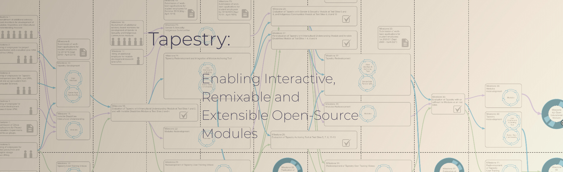 "Introducing ""Tapestry"" – a new model for online course content production"