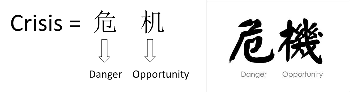 The Chinese writing for danger and opportunity, and then a depiction of how they combine to form the character for crisis.