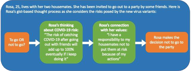 A diagram with four bubbles with arrows moving from one bubble to the next. Above, it says: 'Rosa, 25, lives with her two housemates. She has been invited to go out to a party by some friends. Here is Rosa's gist-based thought process as she considers the risks posed by the new virus variants:' Bubble 1 says: 'To go OR not to go?' This leads into Bubble 2, which says, 'Rosa's thinking about COVID-19 risk: The risk of catching COVID-19 after going out with friends will add up to 100% if I keep doing it.' This leads to Bubble 3, which says, 'Rosa's connection with her values: I have a responsibility to my housemates not to put them at risk because of my actions.' This leads into the last Bubble, which says: 'Rosa makes the decision not to go to the party.'